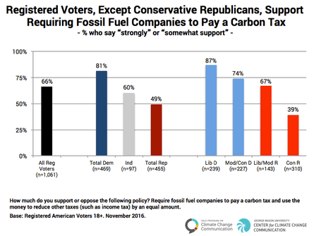 Survey results showing partisan support for a revenue-neutral carbon tax.