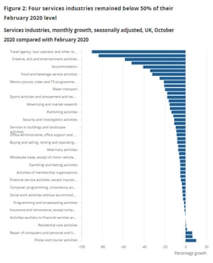 UK service sector, to October 2020