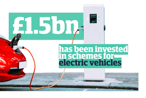 £1.5bn has been invested in schemes for electric vehicles