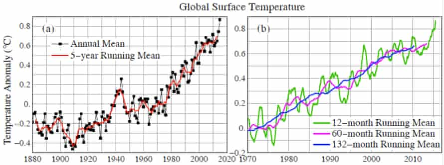 NASA GISS global surface temperatures. Right frame shows smoothing over various time periods.