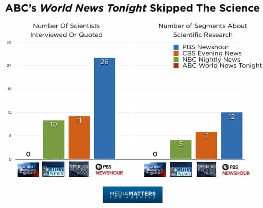Climate scientist quotes and interviews, and climate science research segments, on each major US network nightly news program.