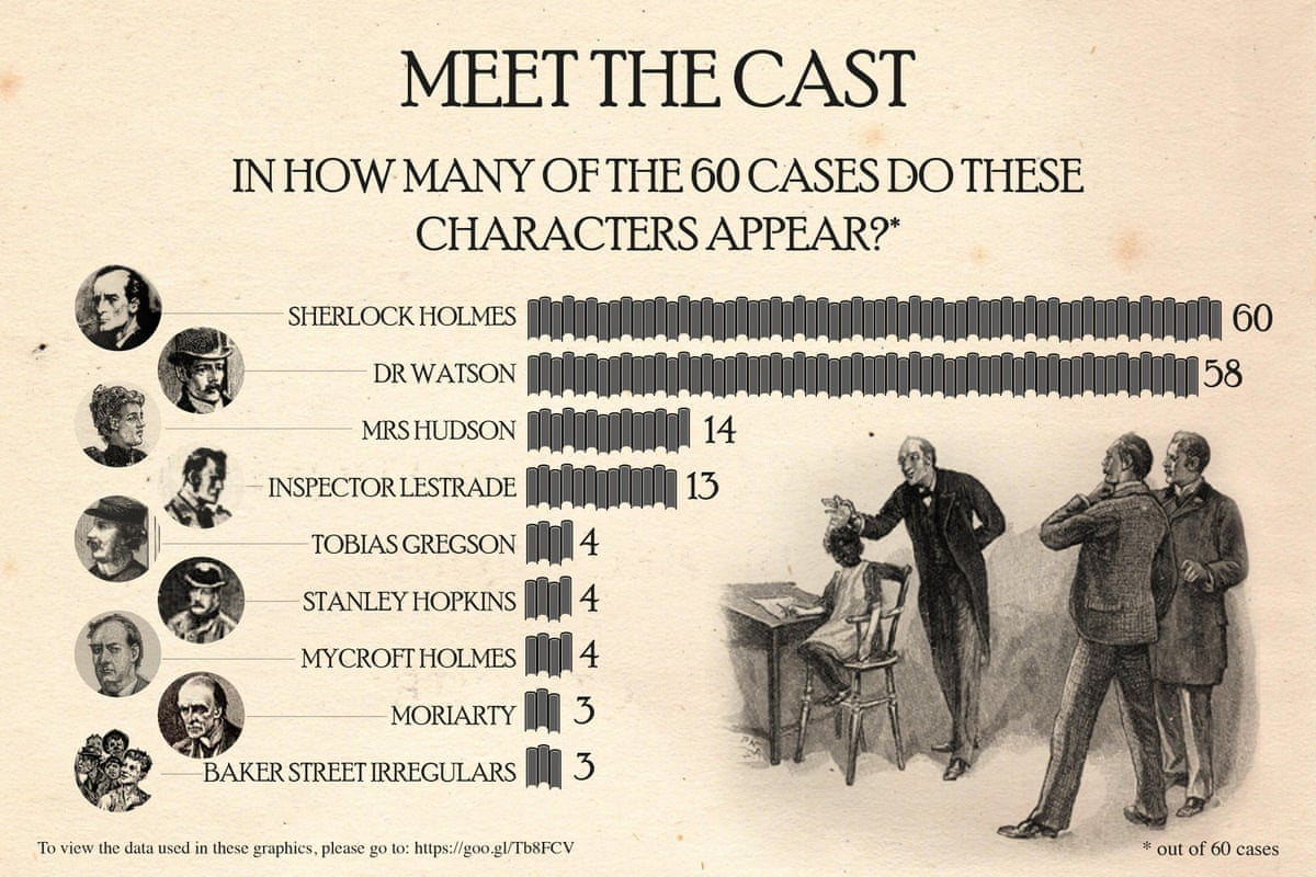 sherlock holmes examining the evidence in charts books the guardian. Black Bedroom Furniture Sets. Home Design Ideas
