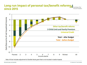 Distributional impact of tax and benefit changes since 2015