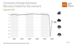 GfK's consumer climate indicator suggested confidence in Germany has fallen back, after a quick rebound.