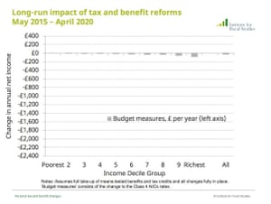 Distributional impact of tax measures in yesterday's budget.
