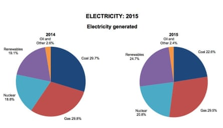 Different sources of electricity generated in UK in 2015 from coal, nuclear, gas and renewables.