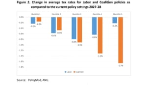Increase in average tax rates by 2027-28 for Labor and Coalition as compared to 2017-18 rates.