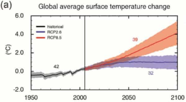 Global average surface temperature change