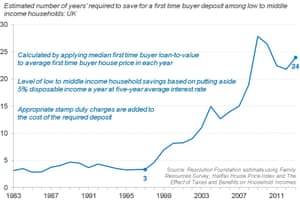 How long does it take savers to accumulate a deposit?