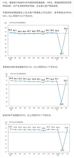 Chinese PMIs for March