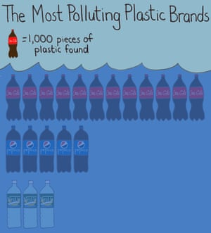 The most polluting plastic brands data graphic