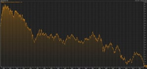 UK bond yields over the past 20 years