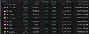 European stock markets, April 01 2021