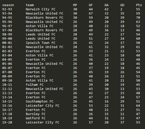 Alternative Premier League champions.