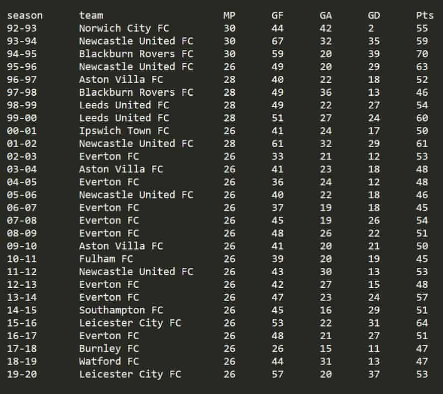 Alternative Premier League champions