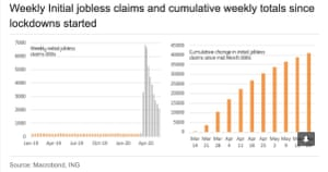 Two charts separately showing the US weekly initial jobless claims and cumulative weekly totals since lockdowns started.