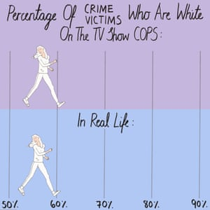 Percentage of victims who are white on Cops compared with real life.