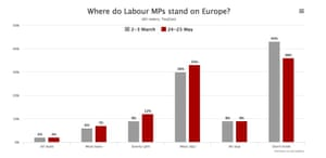 Where people think Labour MPs stand on the EU.