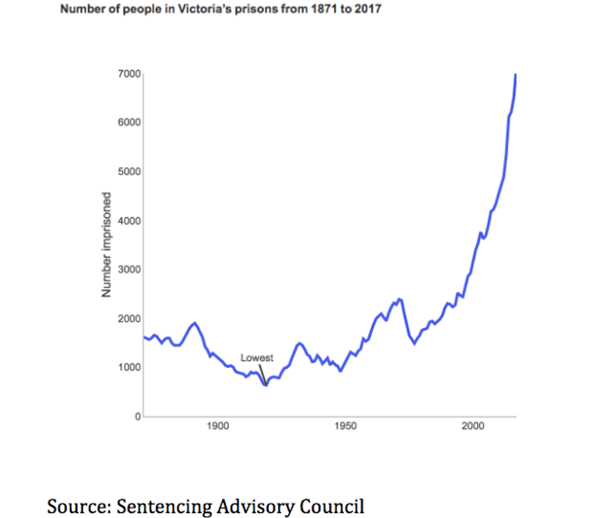Graph showing rising prisoner numbers