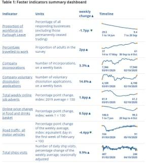 ONS weekly dashboard on the UK economy