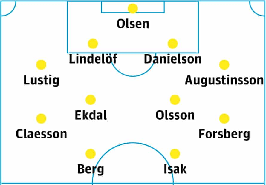 Sweden's likely lineup