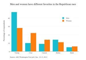 women voters republicans