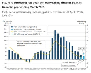 UK deficit over the last 25 years
