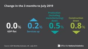 UK GDP, May-July 2019