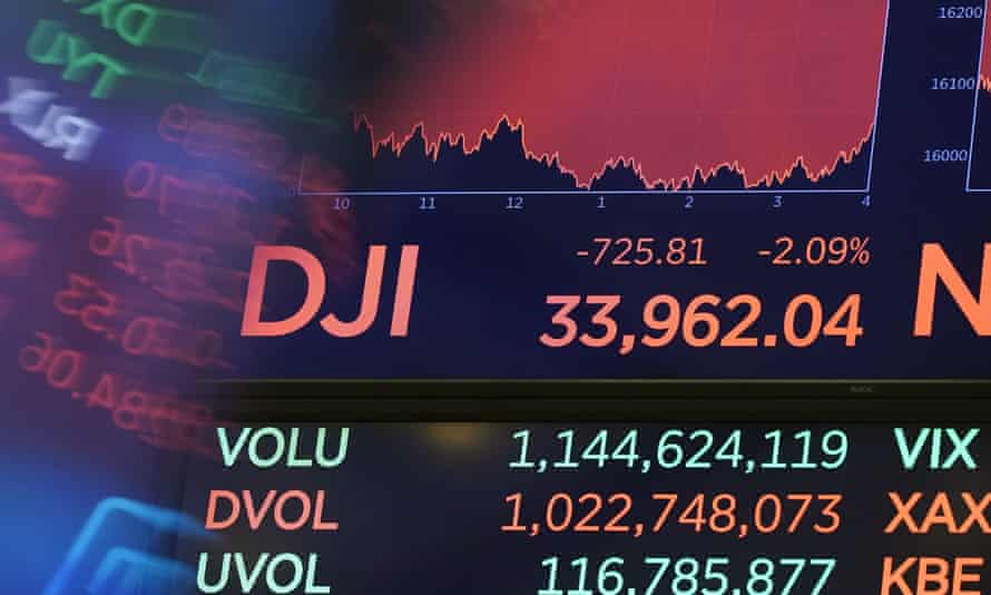 The Dow Jones Industrial Average closed down 725 points, or 2.1%, after losing 946 points earlier in the day.