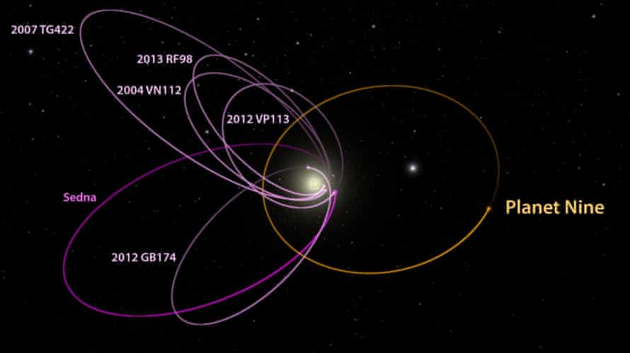 Six of objects in the Kuiper belt (in magenta) line up in a single direction. When viewed in three dimensions, they are also all tilted away from the plane of the solar system. Such alignment can only be maintained by some outside force - Planet Nine.