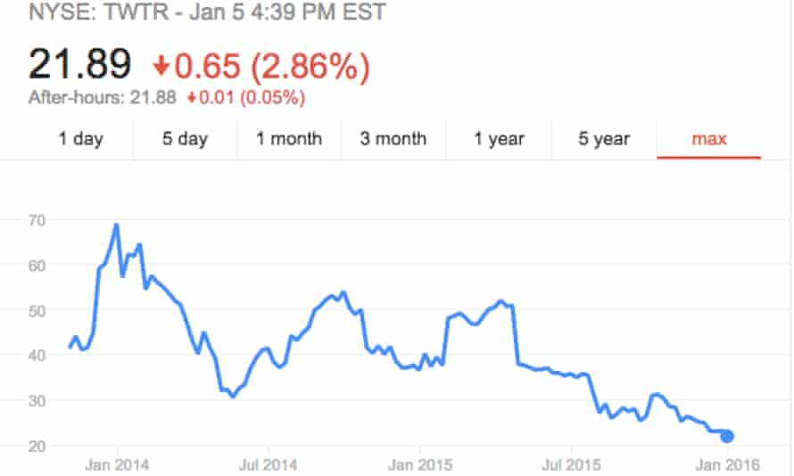 Twitter shares hit a new low Tuesday, closing at $21.89.