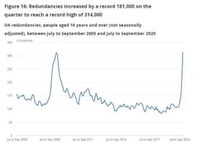 UK redundancies