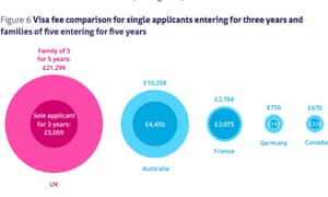 UK visa fees compared with other countries