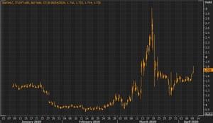 Italian bond yields rose on Wednesday morning.