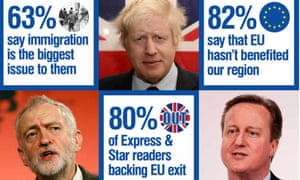 The Express & Star poll results as shown on its website.
