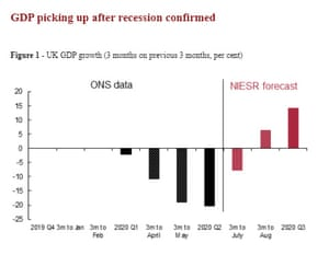 NIESR's forecasts for the UK economy