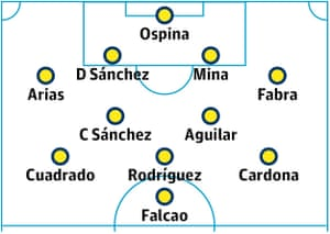 Colombia probable starting XI