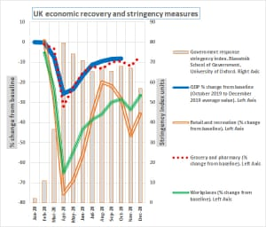 UK growth and stringency measures