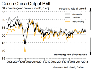 Chinese service sector PMI