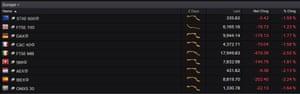 European stock markets today