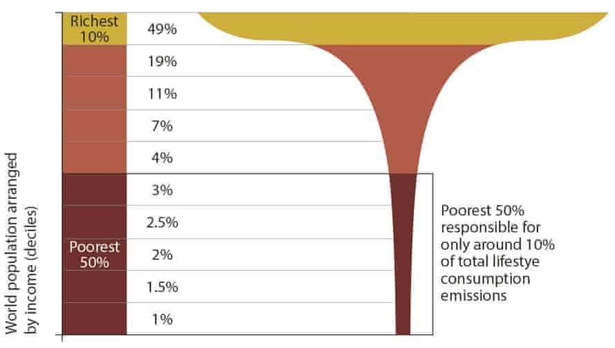 Average lifetime emissions worldwide.