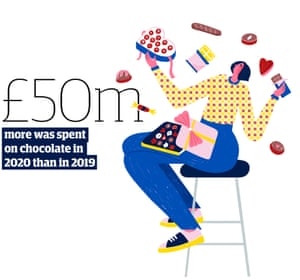 Statistic: £50m more was spent on chocolate in 2020 than in 2019.