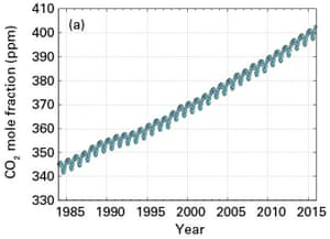 Carbon dioxide atmospheric concentrations, parts per million