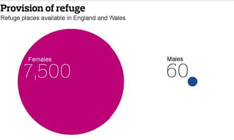 More than     of domestic violence victims are male  report     More than     of domestic violence victims are male  report reveals   Society   The Guardian
