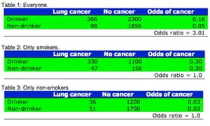 Bad Science cancer statistics table