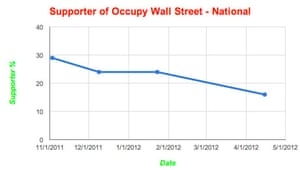 Occupy Wall Street national poll ratings