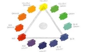 The Pigment Colour Wheel
