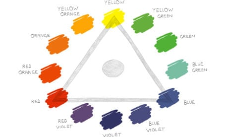 Painting Exercises The Colour Wheel Art And Design The Guardian