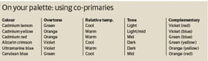 Guide to painting: co-primaries table