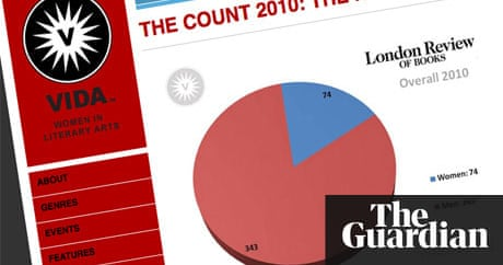Research shows male writers still dominate books world books research shows male writers still dominate books world books the guardian fandeluxe Choice Image